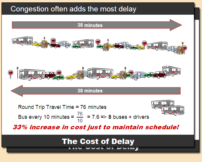 costofdelay